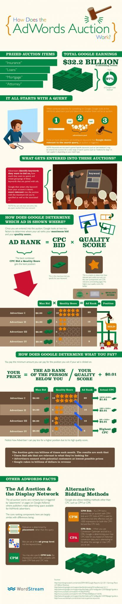 what-is-google-adwords infographic