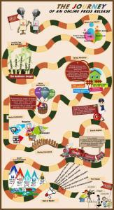 """Infographic designed like the Candyland boardgame, titled """"The Journey of an Online Press Release""""."""