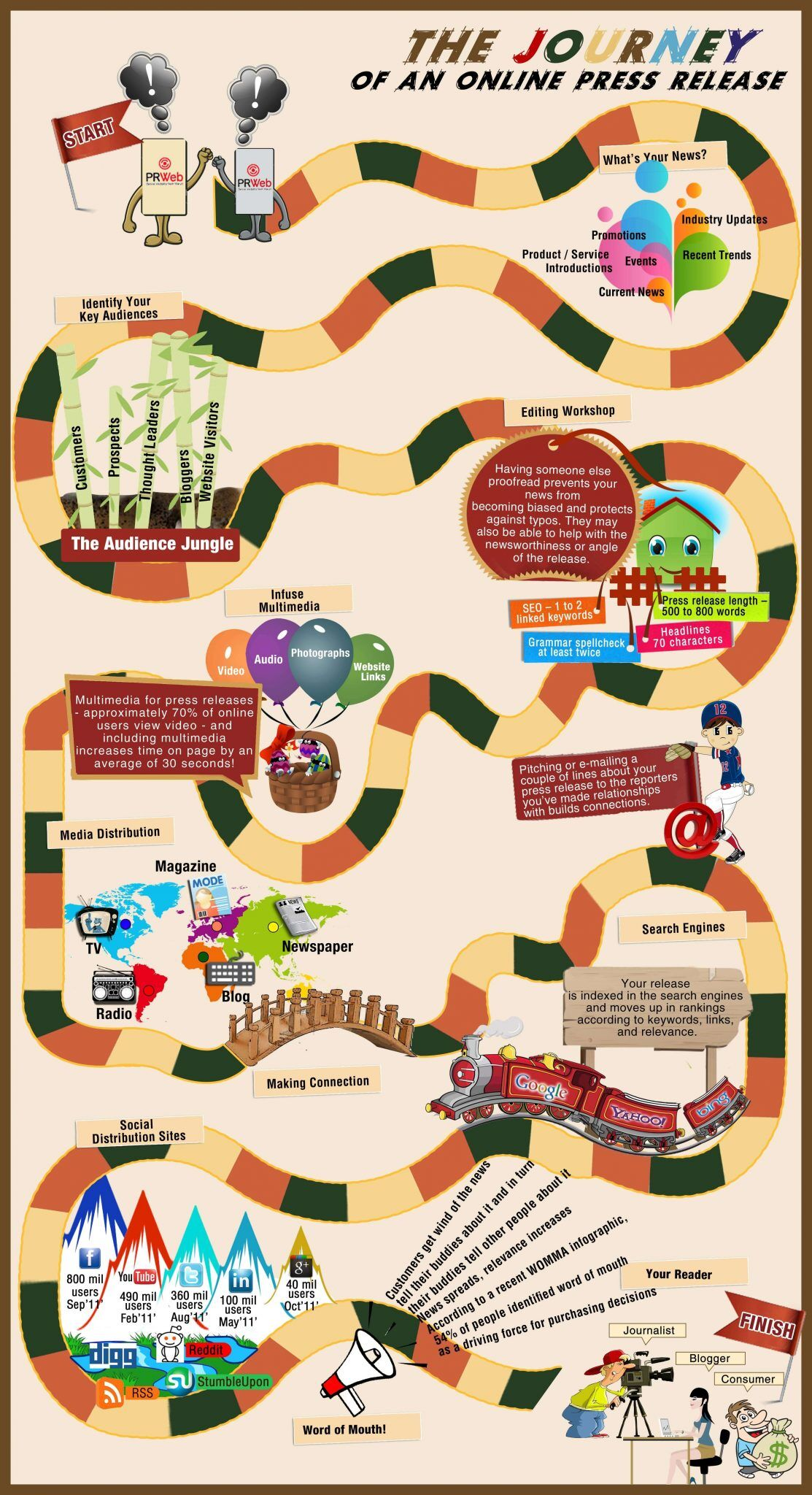 Infographic designed like the Candyland boardgame, titled