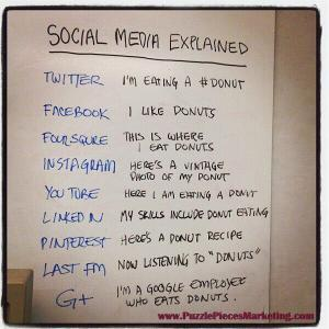 """Photo of a whiteboard titled """"Social Media Explained"""", with social media sites listed with clever references to donuts."""