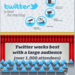 """Infographic titled """"Marketing Events with Social Media"""" focused on recommending Twitter for reaching large audiences."""