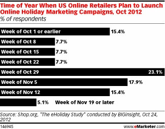 United states online Retailers 2012 schedule to launch online holiday campaigns