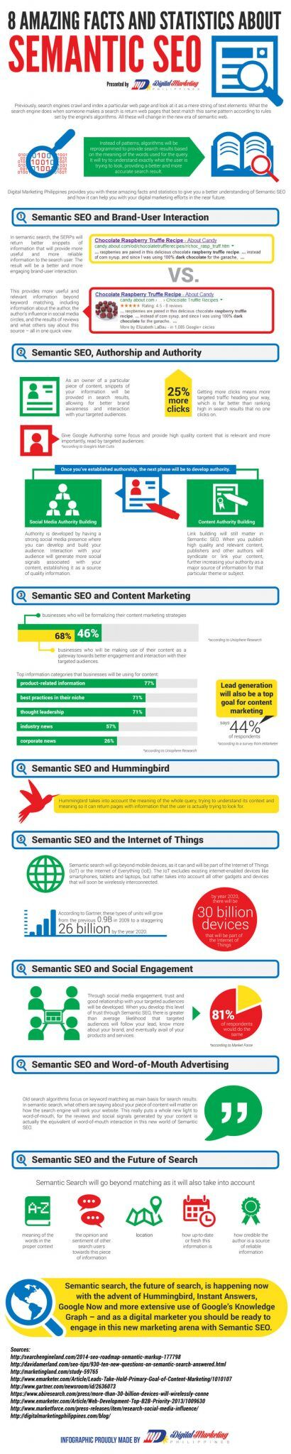 8-Amazing-Facts-and-Statistics-about-Semantic-SEO